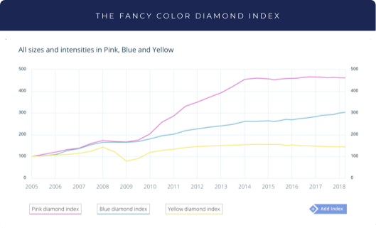 The Fancy Color Diamond<br />