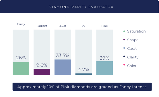 The Fancy Color Diamond Rarity Tool<span>™</span>